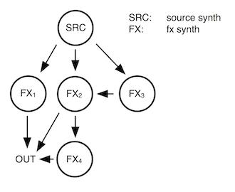 PbindFx_graph_3b
